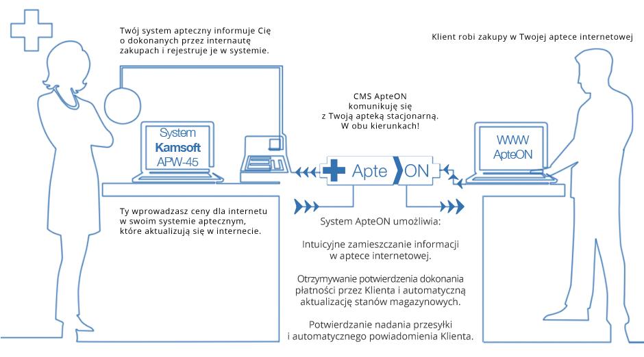 Apteon-psd-infografika-2